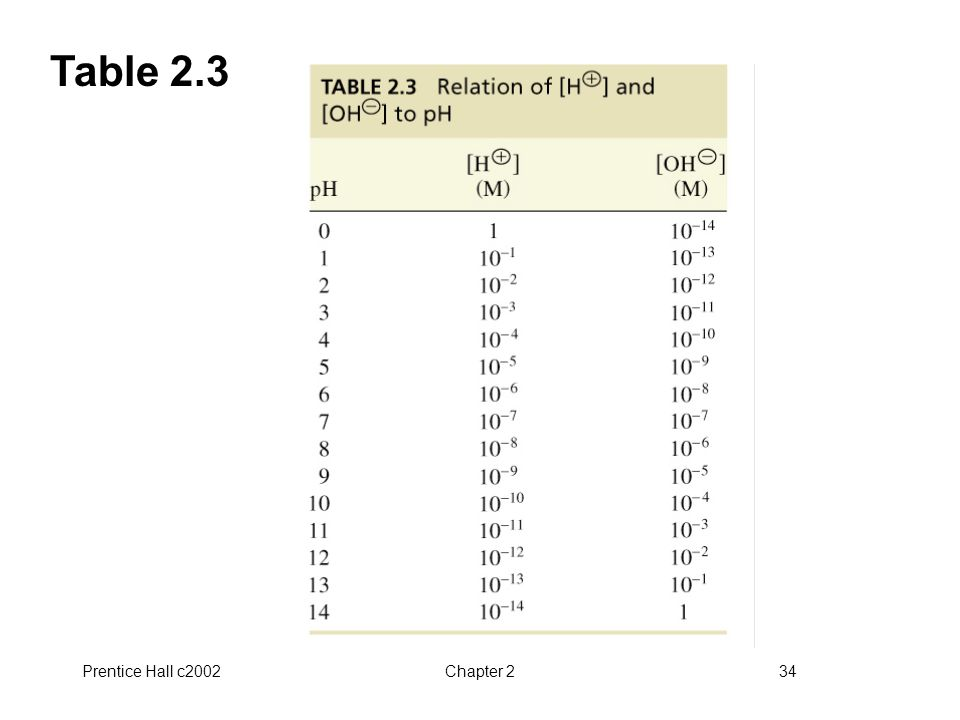 Table 2.3 Prentice Hall c2002 Chapter 2