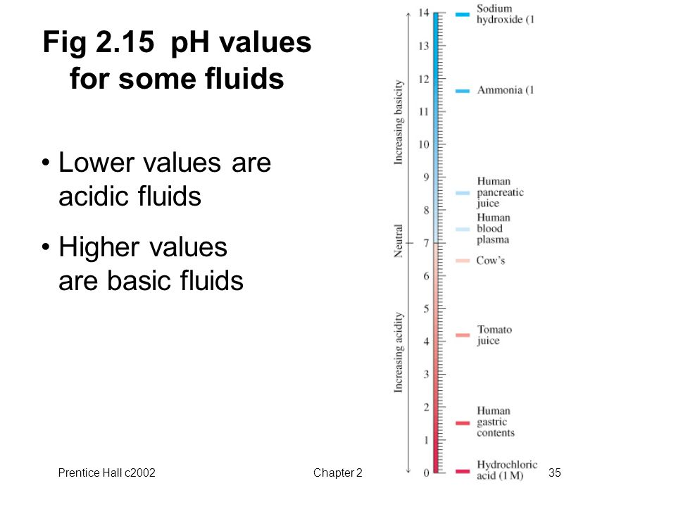 Fig 2.15 pH values for some fluids