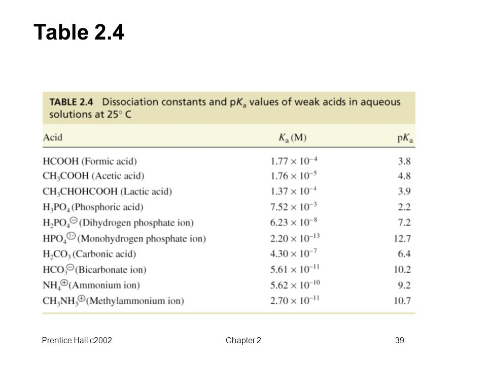 Table 2.4 Prentice Hall c2002 Chapter 2