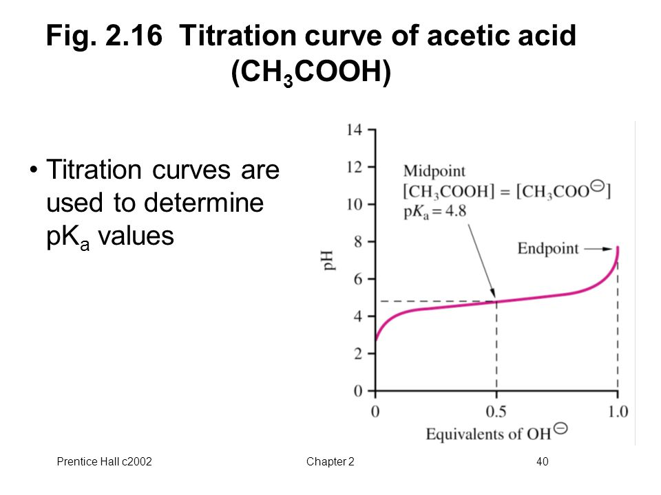 Fig. 2.16 Titration curve of acetic acid (CH3COOH)