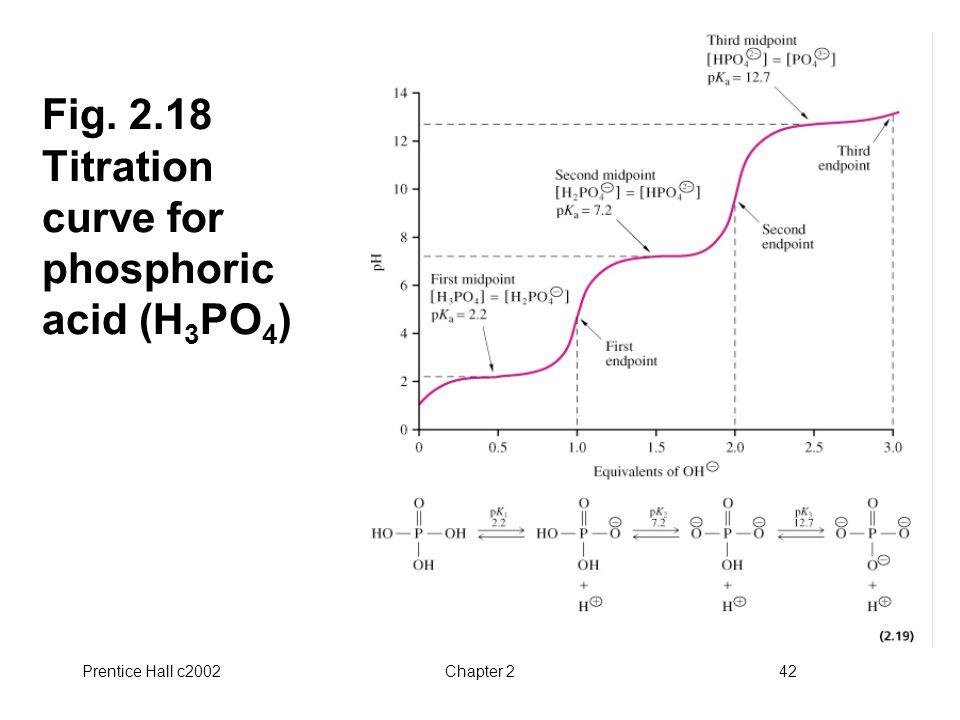 Fig. 2.18 Titration curve for phosphoric acid (H3PO4)