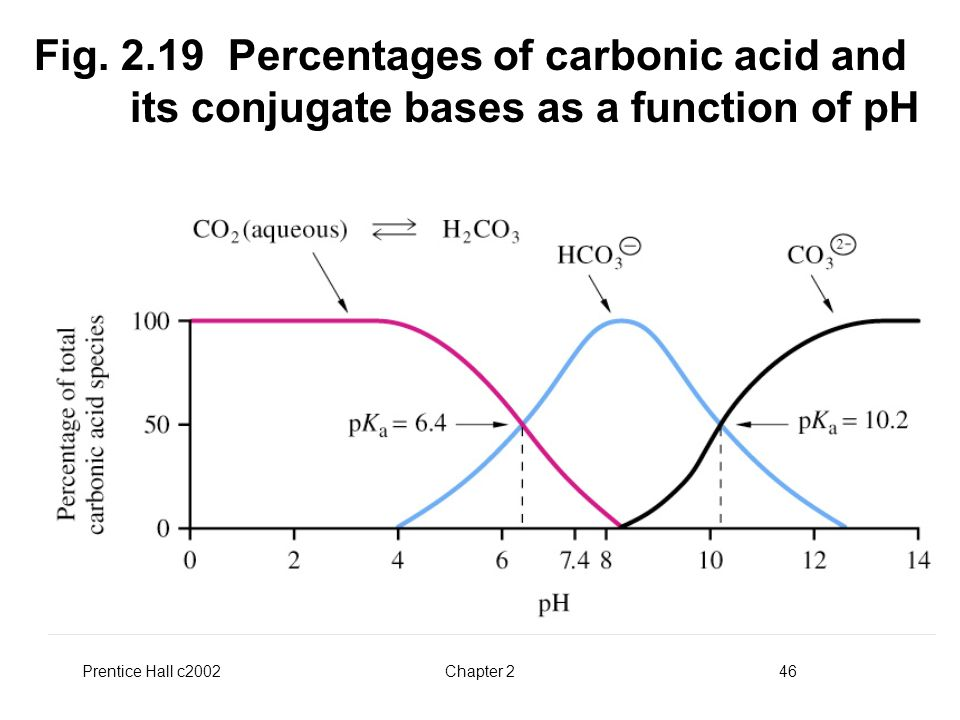 Fig. 2. 19 Percentages of carbonic acid and