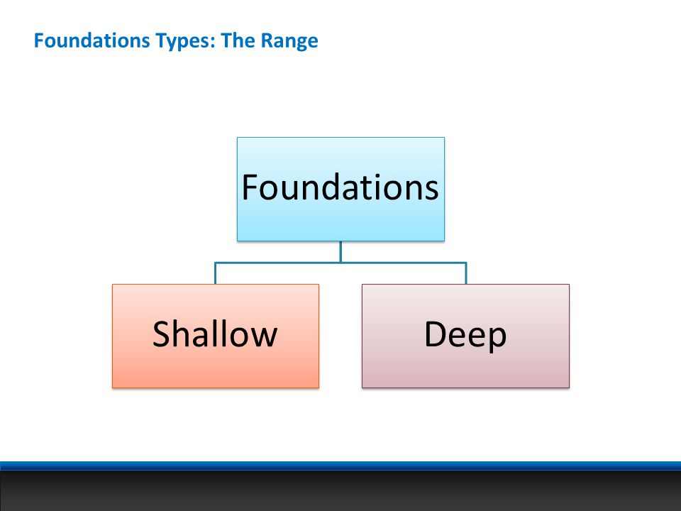 Foundations Types: The Range
