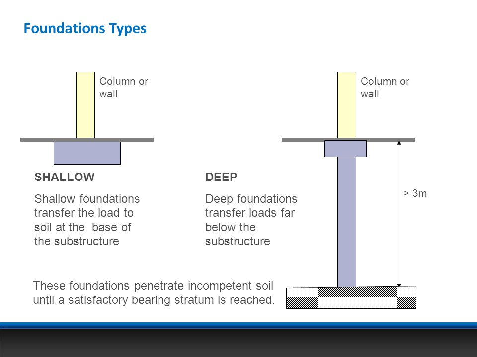 Foundations Types SHALLOW