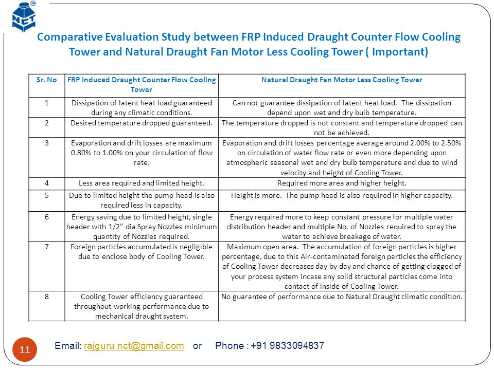 Comparative Evaluation Study between FRP Induced Draught Counter Flow Cooling Tower and Natural Draught Fan Motor Less Cooling Tower ( Important)