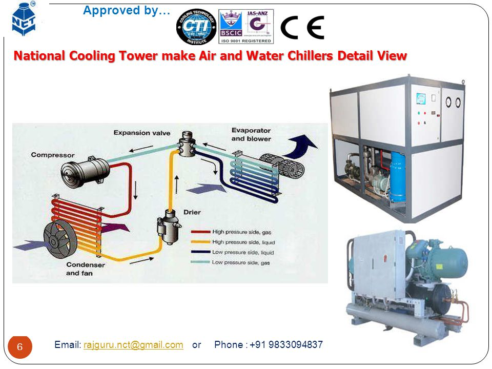 National Cooling Tower make Air and Water Chillers Detail View