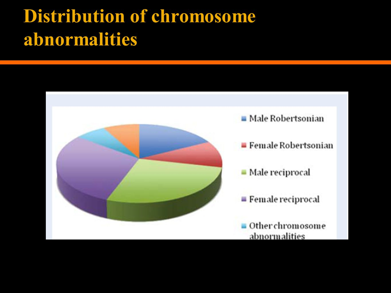 Distribution of chromosome abnormalities