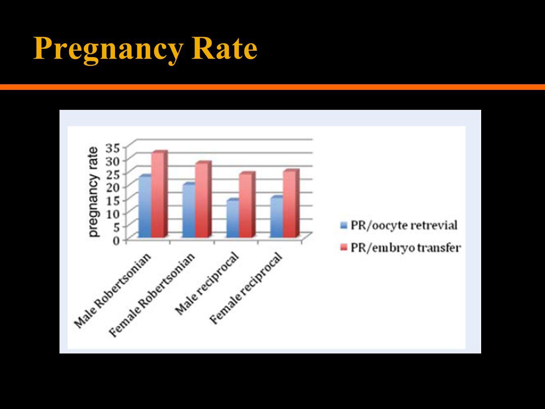 Pregnancy Rate