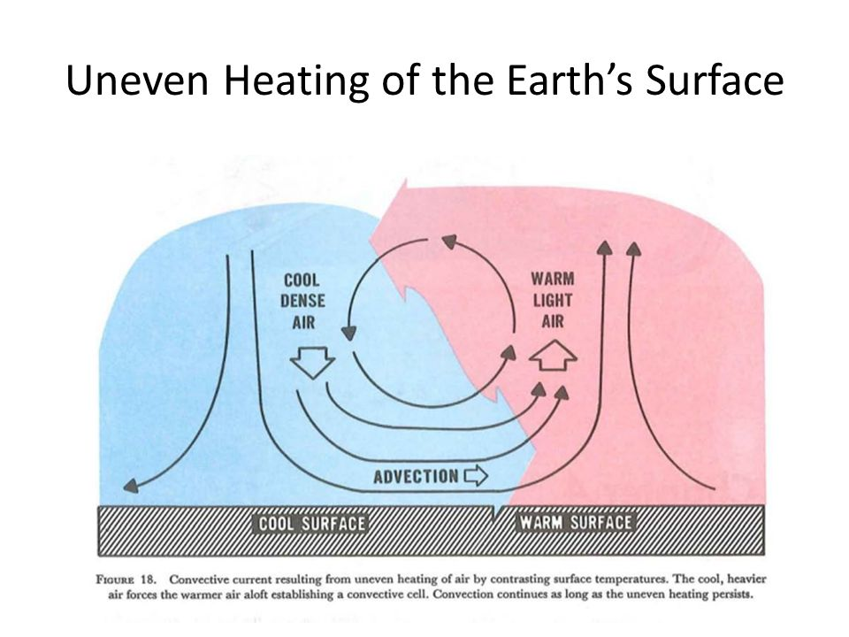Uneven Heating of the Earth's Surface
