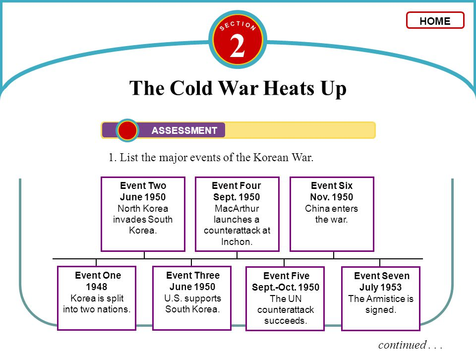 2 The Cold War Heats Up 1. List the major events of the Korean War.