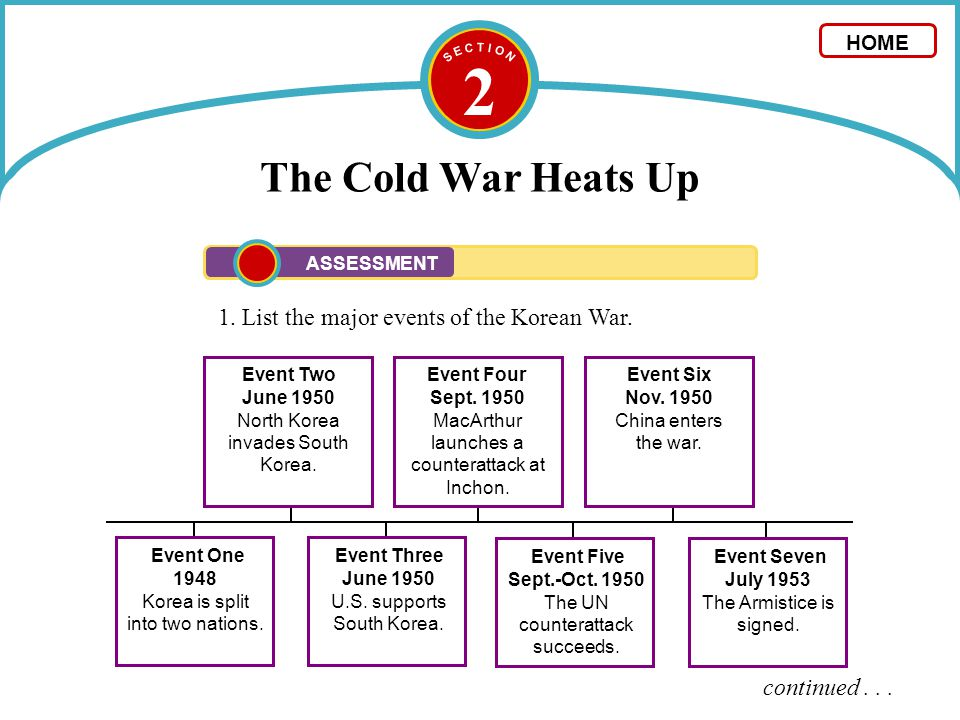 2 The Cold War Heats Up 1. List the major events of the Korean War.