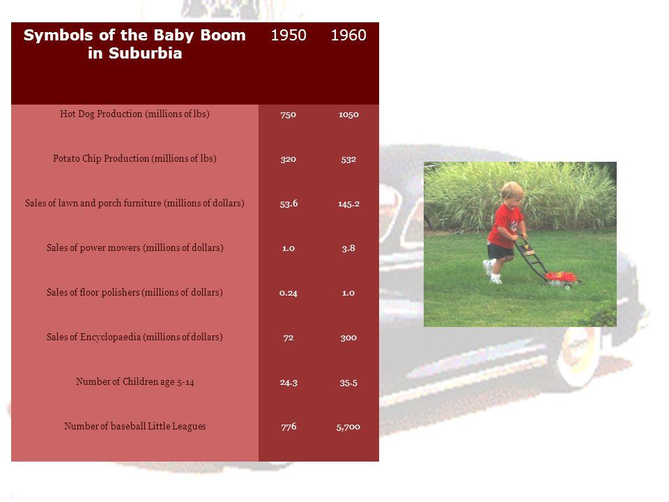 Symbols of the Baby Boom in Suburbia