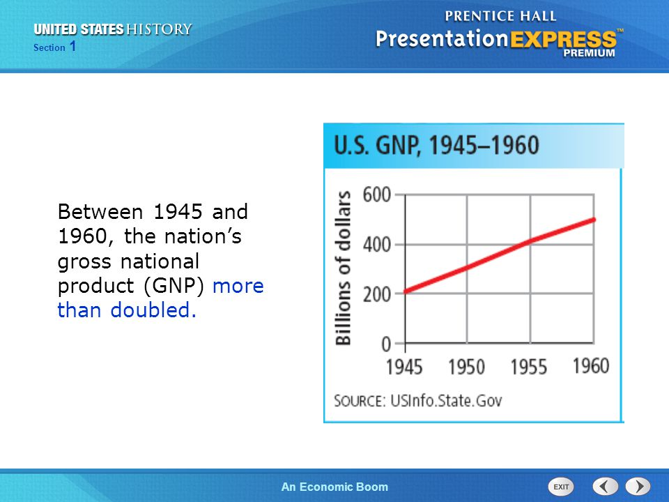 Between 1945 and 1960, the nation's gross national product (GNP) more than doubled.