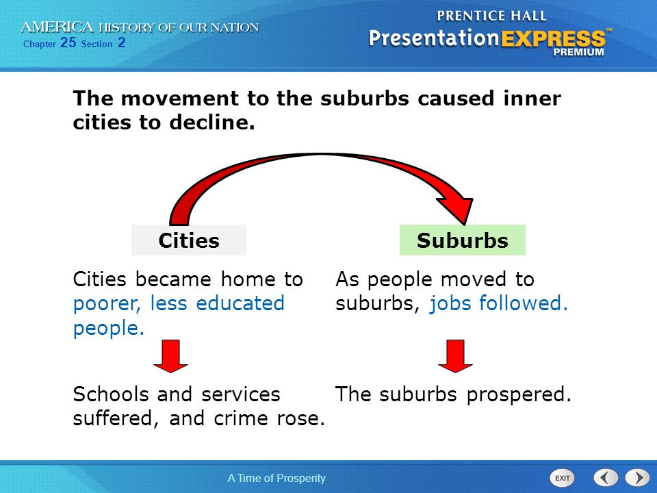 The movement to the suburbs caused inner cities to decline.