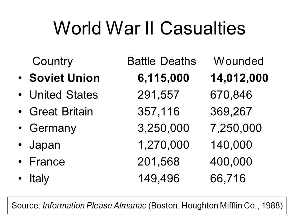 World War II Casualties