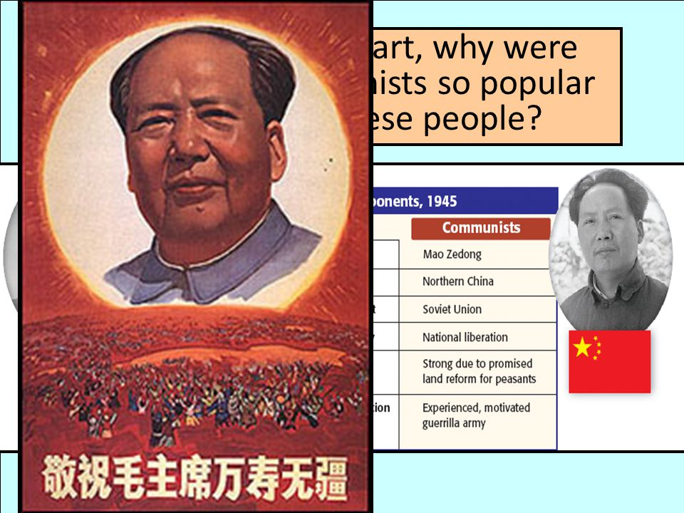 Based upon this chart, why were Mao & the Communists so popular among the Chinese people