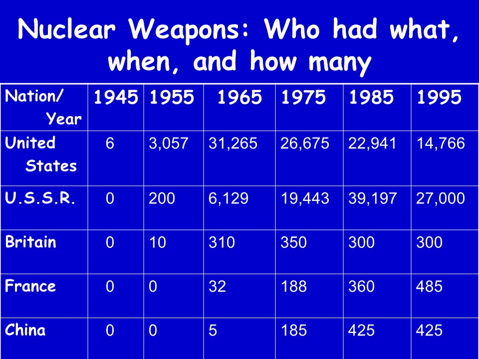 Nuclear Weapons: Who had what, when, and how many