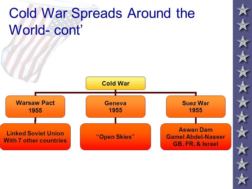 Cold War Spreads Around the World- cont'