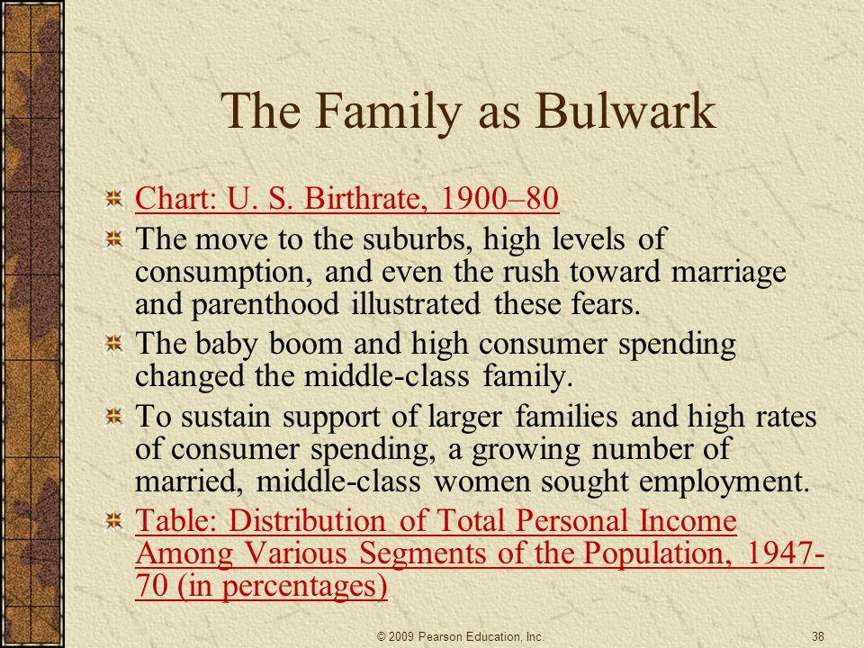 The Family as Bulwark Chart: U. S. Birthrate, 1900–80