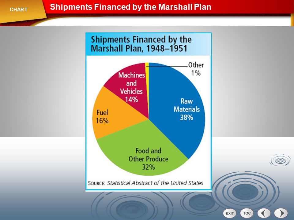 Shipments Financed by the Marshall Plan