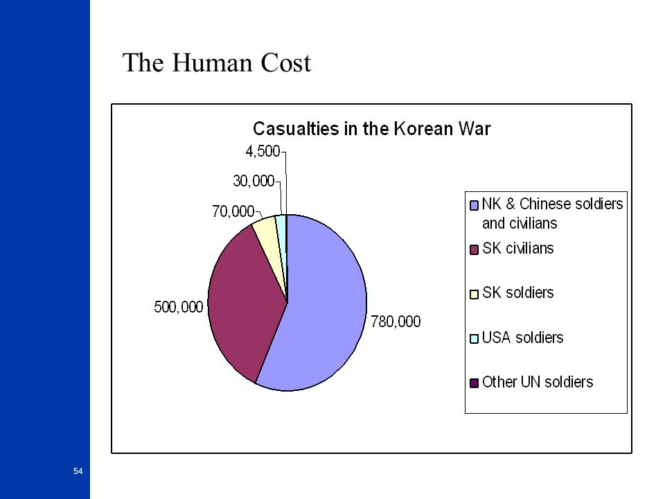 The Human Cost