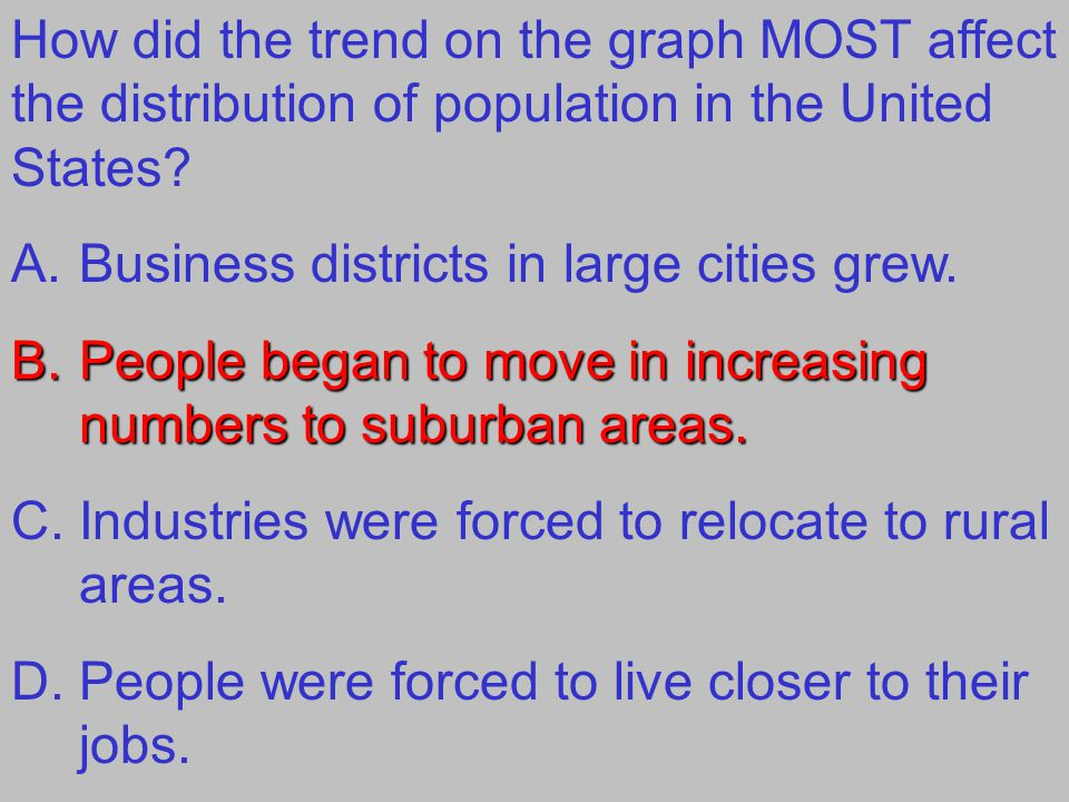 How did the trend on the graph MOST affect the distribution of population in the United States