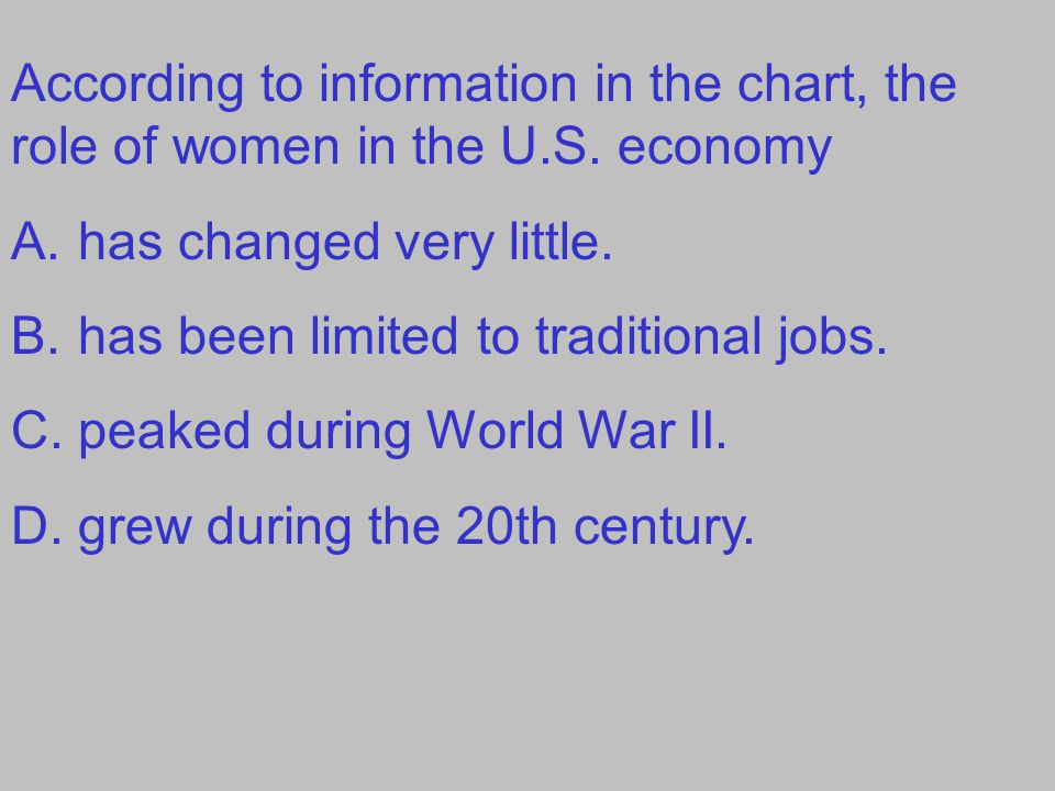 According to information in the chart, the role of women in the U. S