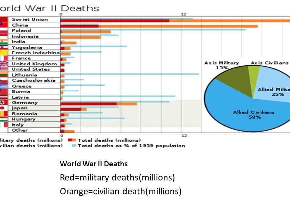 Red=military deaths(millions) Orange=civilian death(millions)