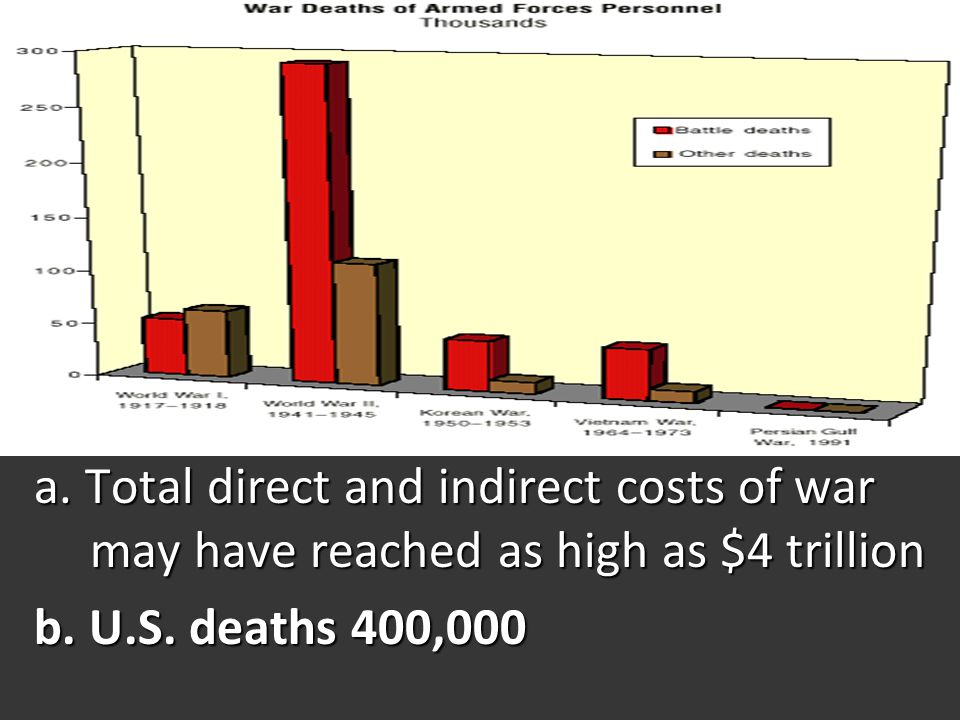 a. Total direct and indirect costs of war may have reached as high as $4 trillion