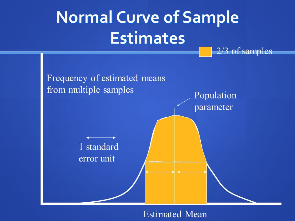 Normal Curve of Sample Estimates