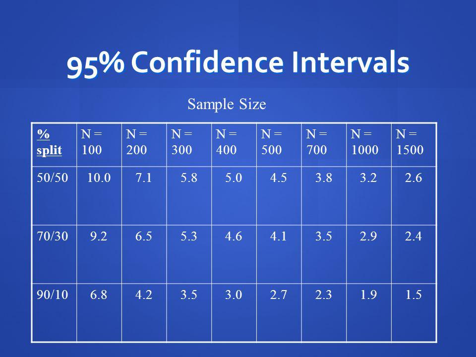 95% Confidence Intervals