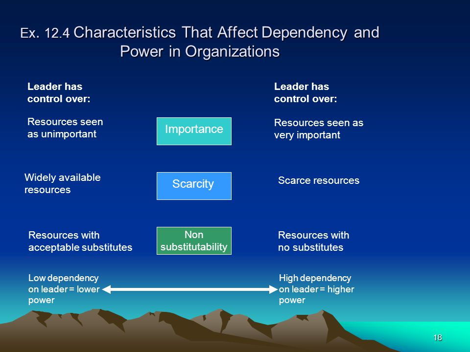 Ex. 12.4 Characteristics That Affect Dependency and Power in Organizations