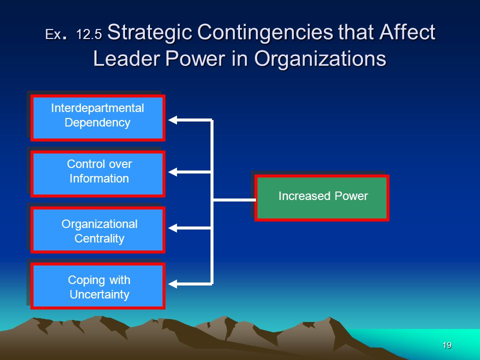 Ex. 12.5 Strategic Contingencies that Affect Leader Power in Organizations