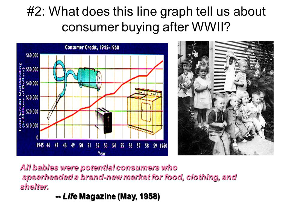 #2: What does this line graph tell us about consumer buying after WWII