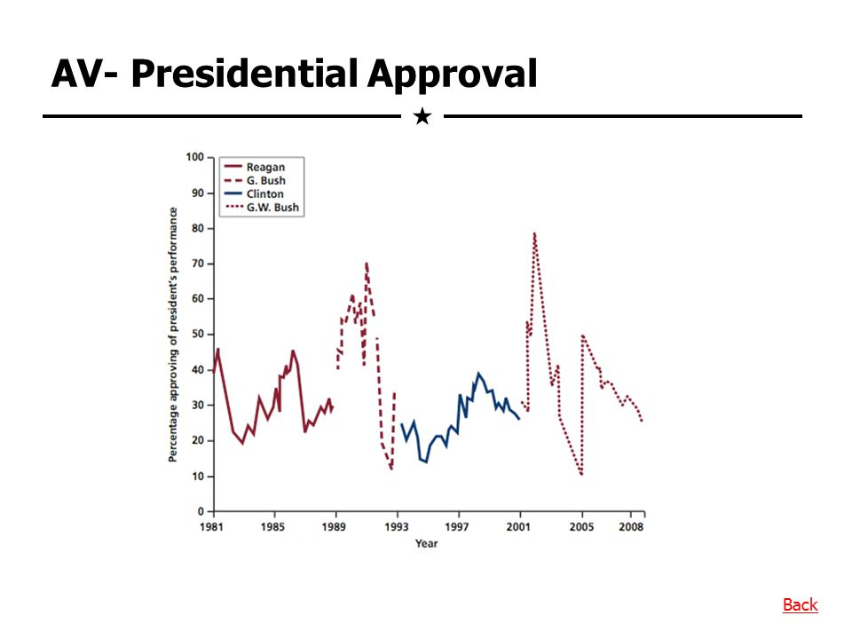 AV- Presidential Approval