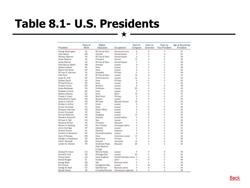 Table 8.1- U.S. Presidents  Back