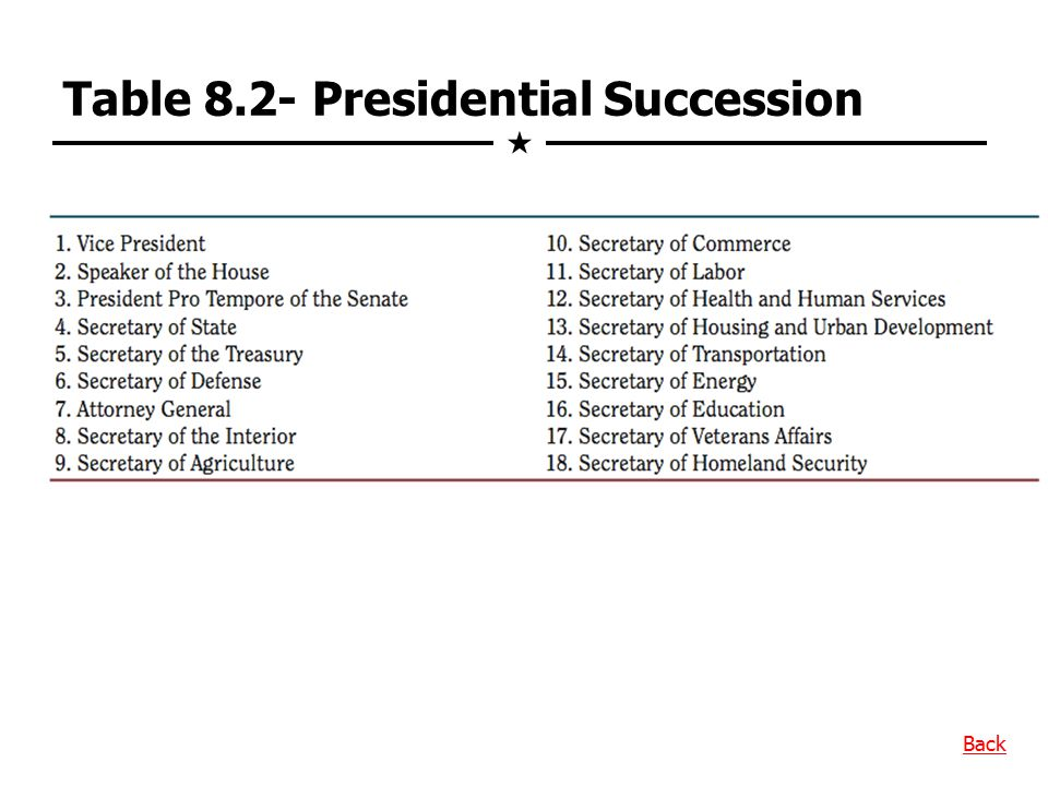 Table 8.2- Presidential Succession