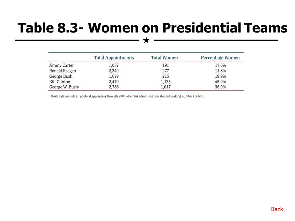 Table 8.3- Women on Presidential Teams