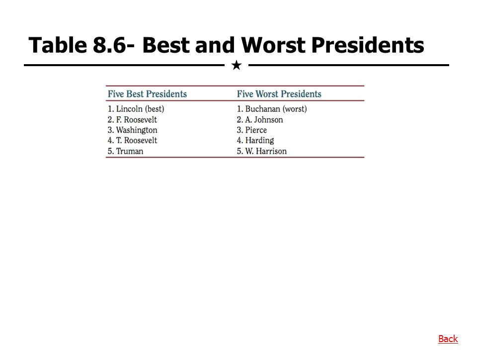 Table 8.6- Best and Worst Presidents