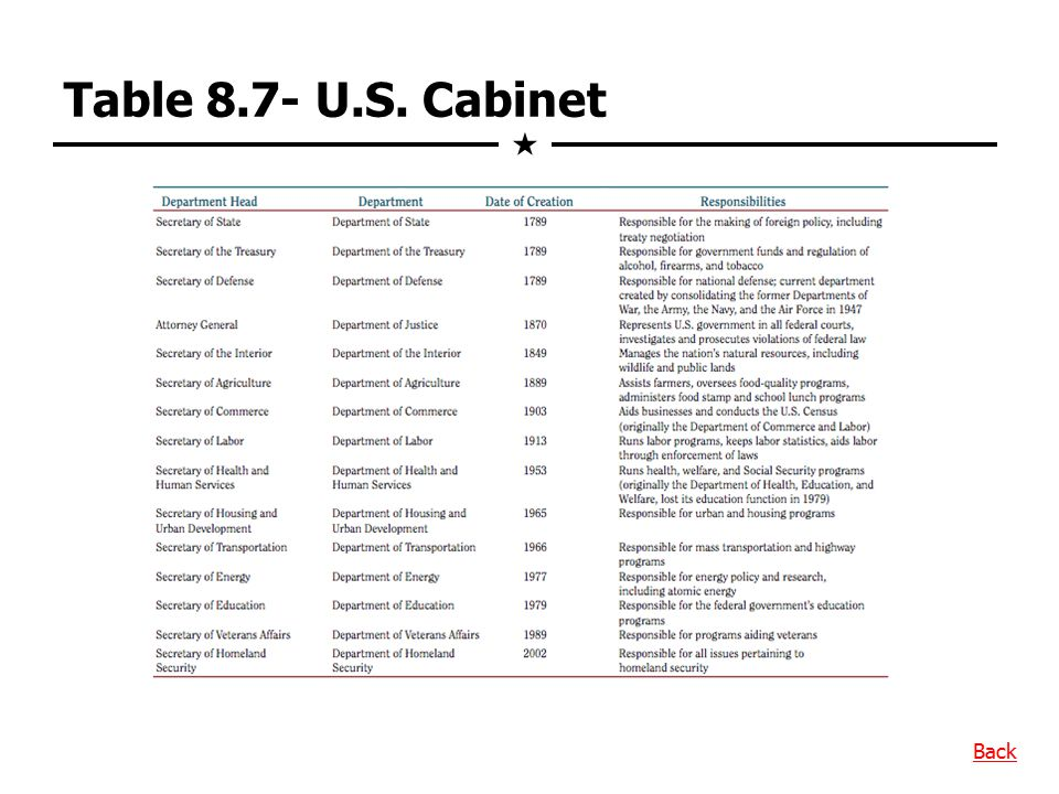 Table 8.7- U.S. Cabinet  Back