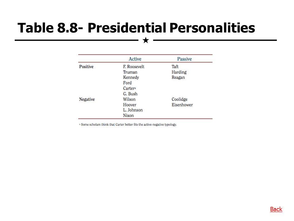 Table 8.8- Presidential Personalities
