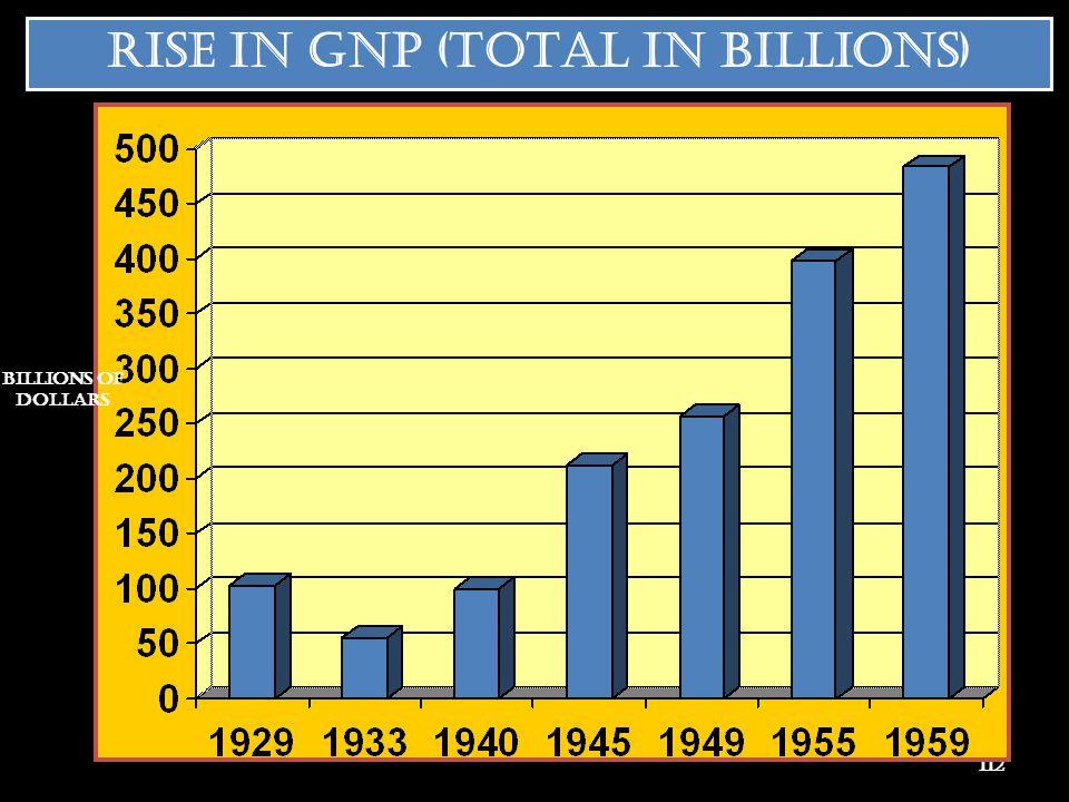 RISE IN GNP (TOTAL IN BILLIONS)