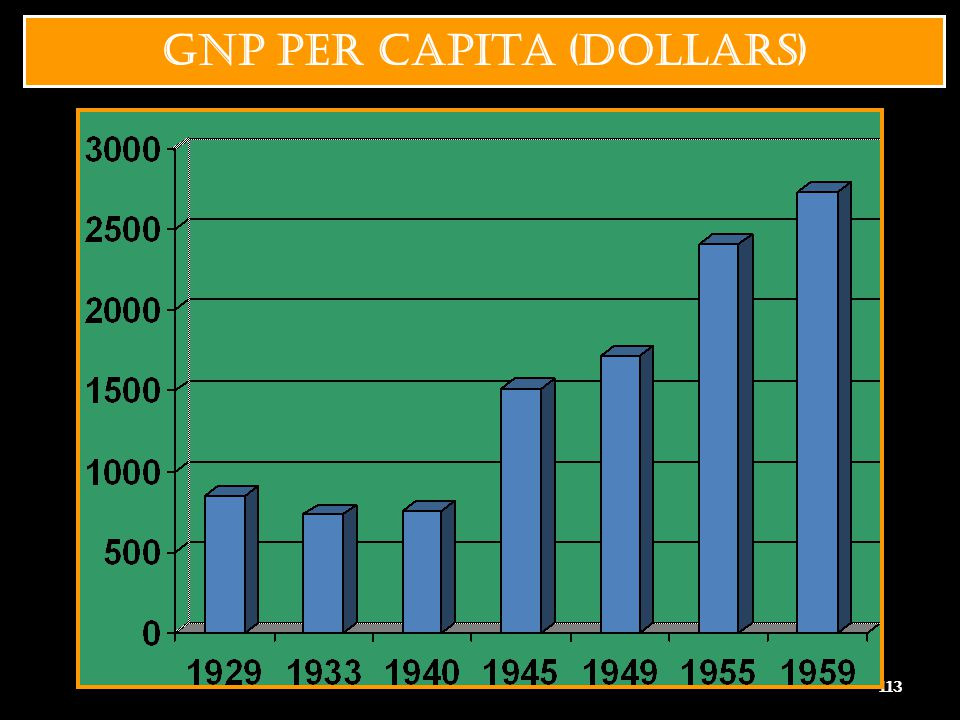 GNP PER CAPITA (DOLLARS)