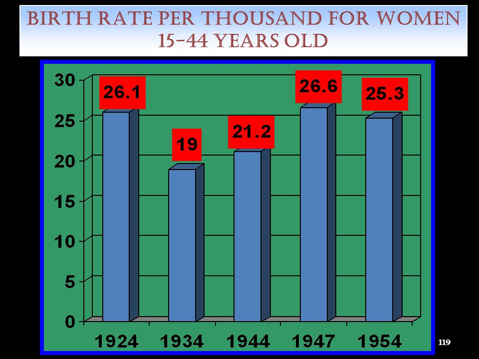 BIRTH RATE PER THOUSAND FOR WOMEN 15-44 YEARS OLD
