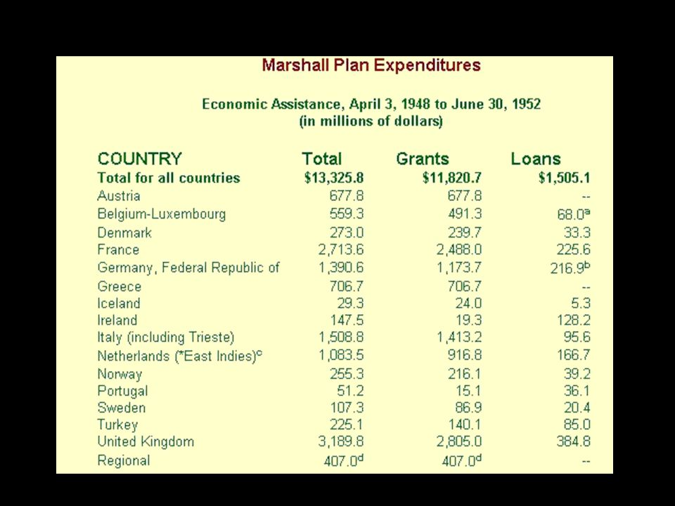 TO CALCULATE HOW MUCH THE NUMBERS WOULD BE IN 2001 DOLLARS MULTIPLY THE 1948 AMOUNTS BY 7.63.
