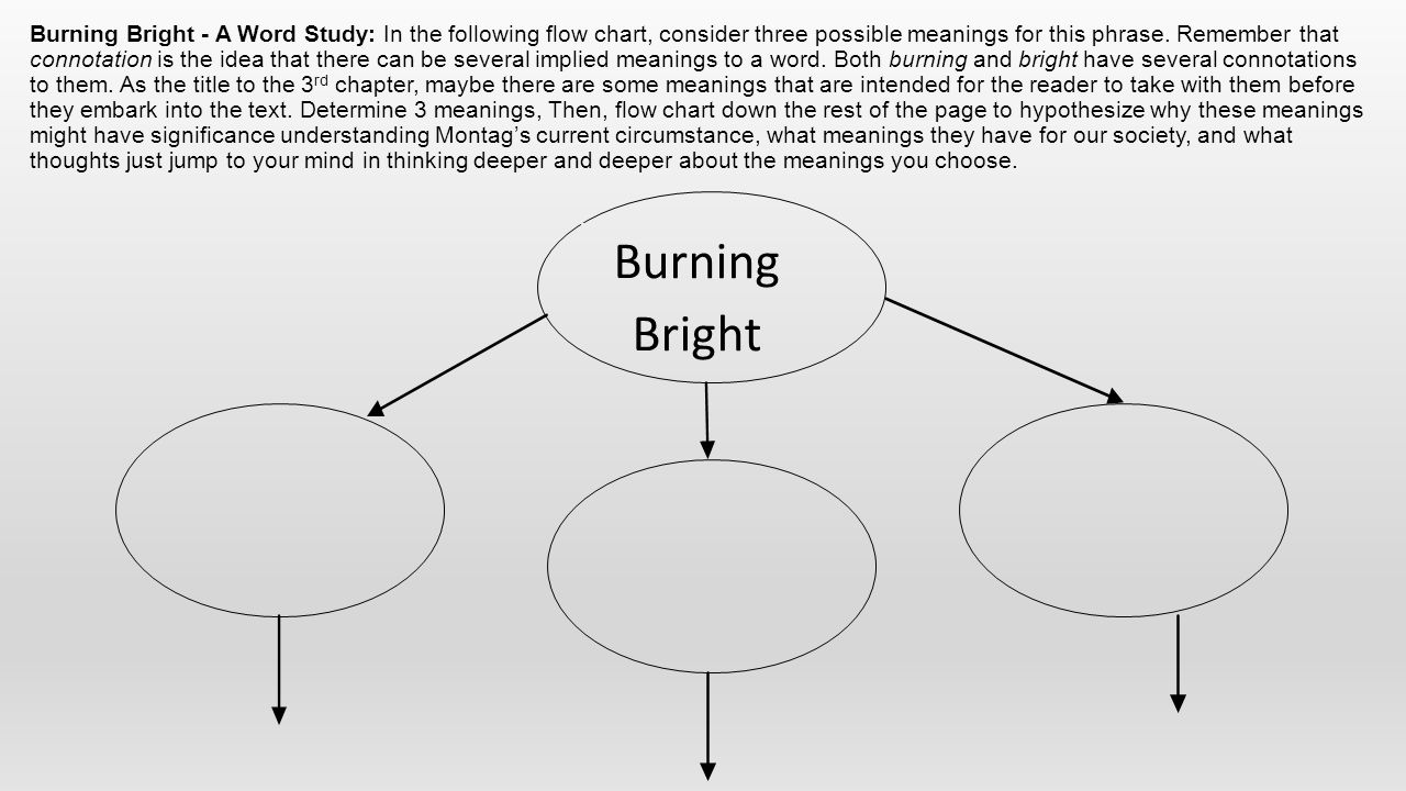 Burning Bright - A Word Study: In the following flow chart, consider three possible meanings for this phrase. Remember that connotation is the idea that there can be several implied meanings to a word. Both burning and bright have several connotations to them. As the title to the 3rd chapter, maybe there are some meanings that are intended for the reader to take with them before they embark into the text. Determine 3 meanings, Then, flow chart down the rest of the page to hypothesize why these meanings might have significance understanding Montag's current circumstance, what meanings they have for our society, and what thoughts just jump to your mind in thinking deeper and deeper about the meanings you choose.