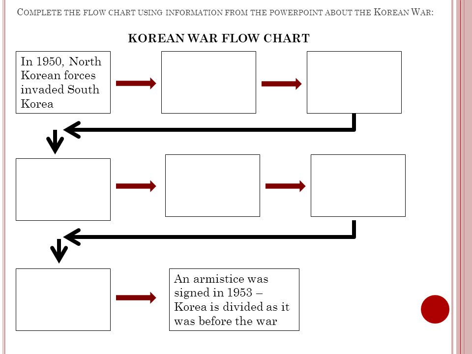 Korean forces invaded South Korea