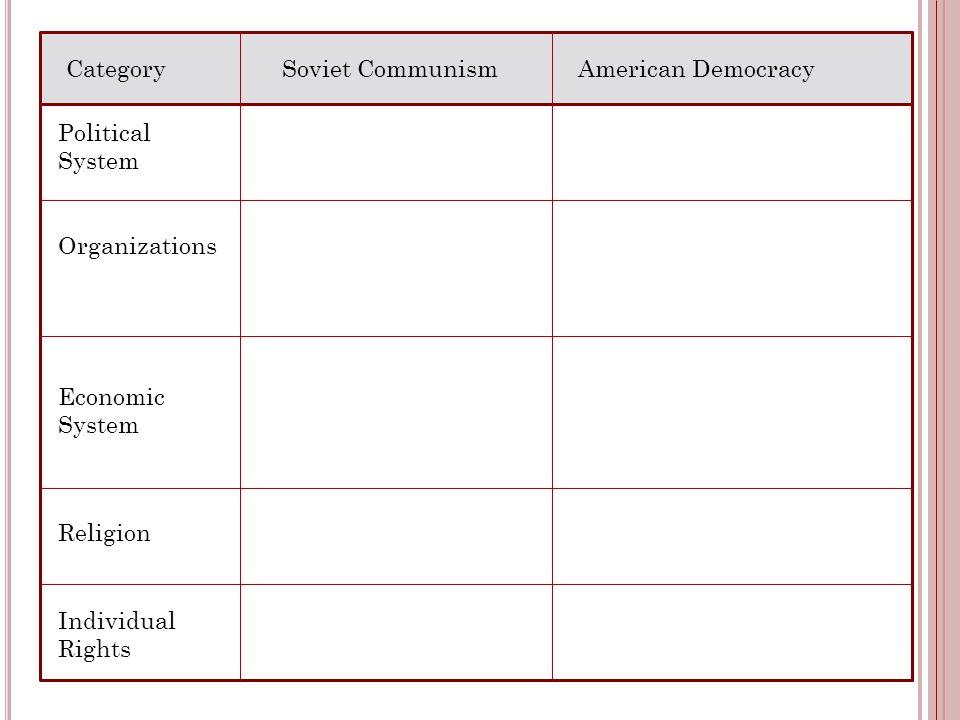 Category Soviet Communism. American Democracy. Political. System. Organizations. Economic System.