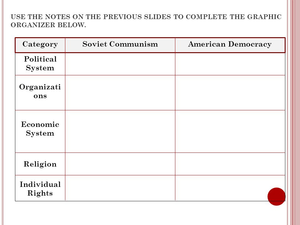 Category Soviet Communism American Democracy Political System