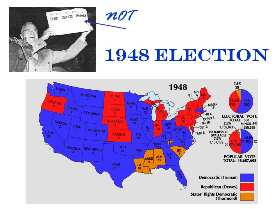 NOT 1948 Election